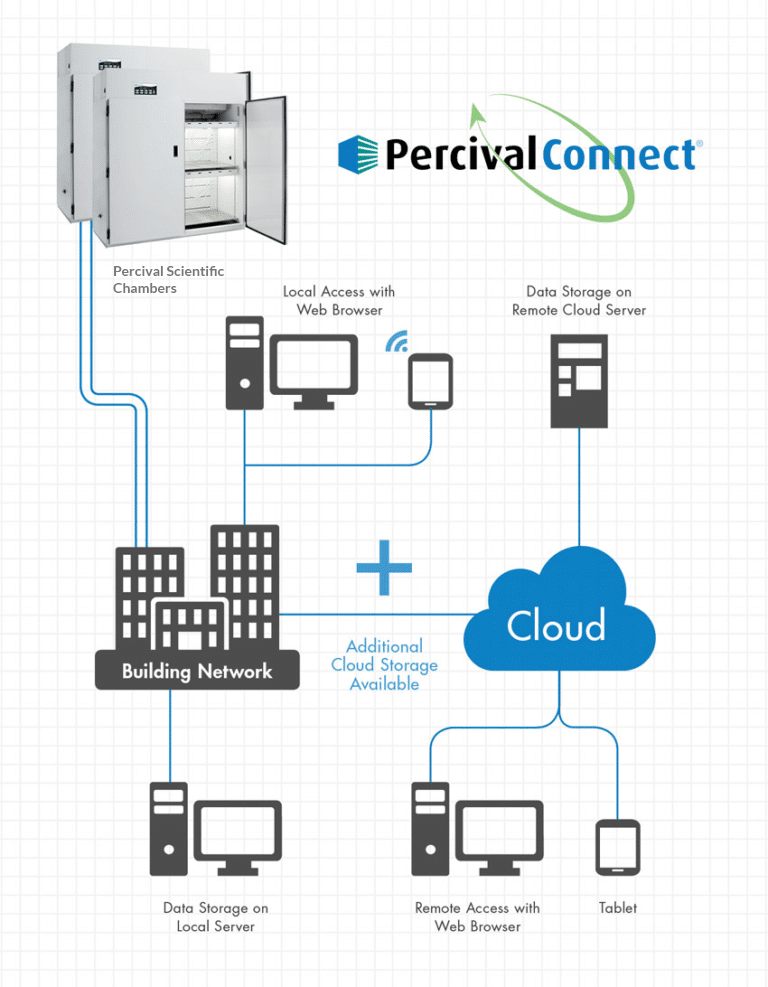 Percival Email Blast Infographic